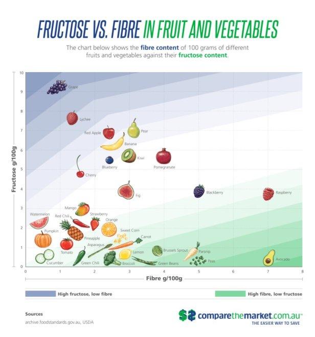 CTM+Fructose+Fibre+chart+FINAL+-+smaller
